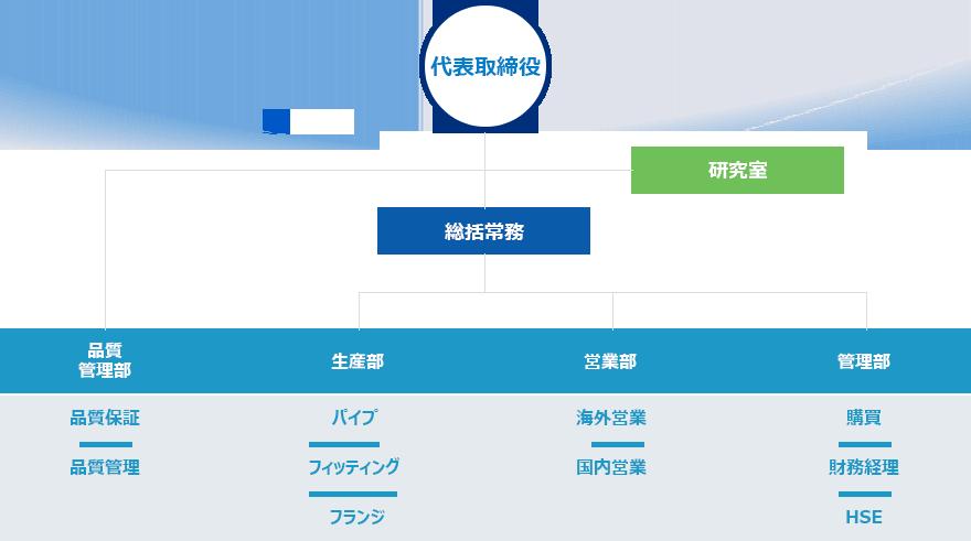 company_organization_jp