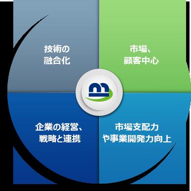manage_rnd_jp